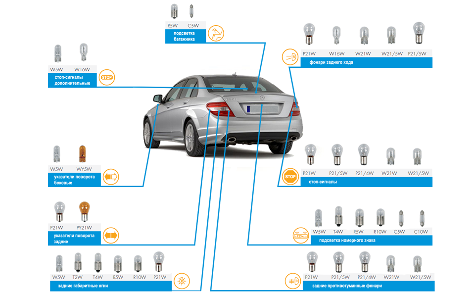 Что нужно знать о подборе ламп по марке и модели автомобиля