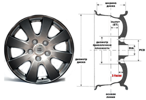 Параметры колёсных дисков