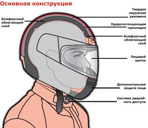 Конструкция шлемов для мотоцикла