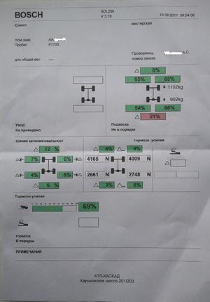 Отчёт по диагностике автомобиля